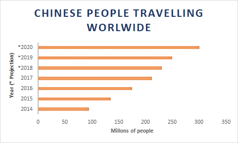 Chinese people travelling worldwide