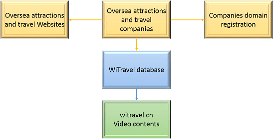 WiTravel phase 1