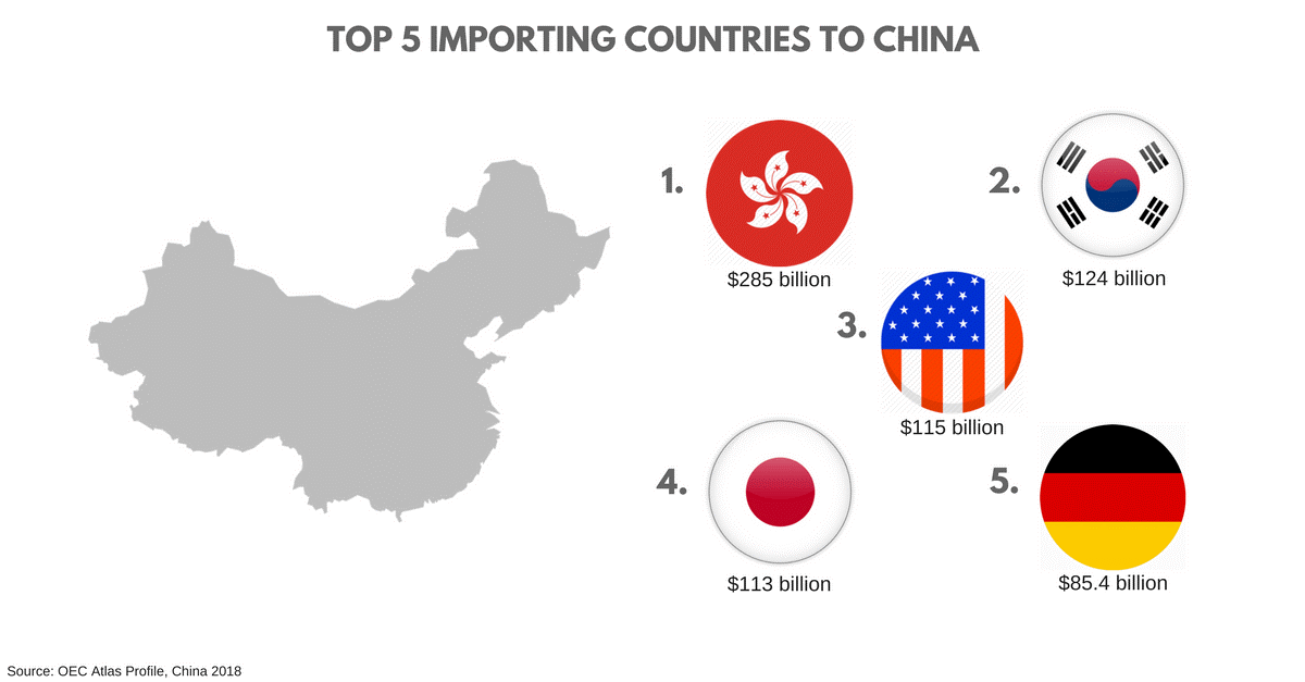 top 5 counties selling online in China